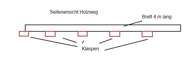 Seitenansicht-Skizze eines Holzweges, wie er auf der Helgoländer Düne zum Einsatz kommt.